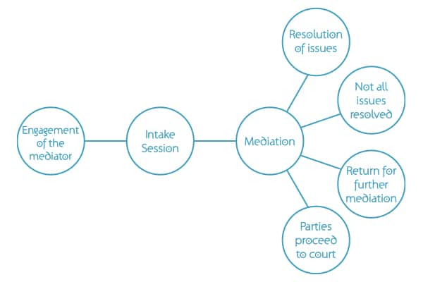 mediation process, Mediation and Alternatives to the Court Process, Merridy Elphick Lawyers